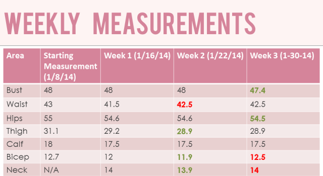 Week Three Measurements for January 30, 2014