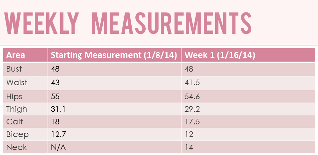 Weekly Measurements for January 16, 2014