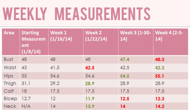 Week Three Measurements for February 5, 2014