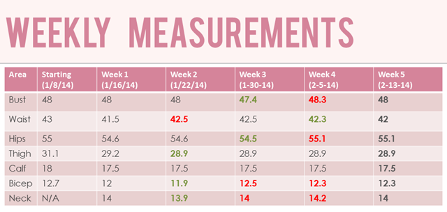 Weekl 5 Measurements
