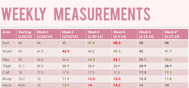 Weekly Measurements 2.27.14