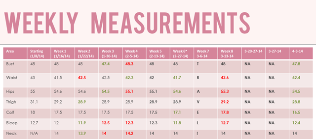 Weekly Measurements