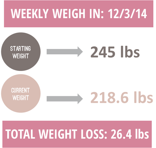 Weekly Weigh In - Weight Watchers Results from IrresistibleIcing.com