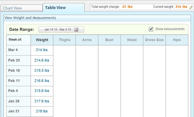 Weekly Weigh In - Weight Watchers Tracker - 3.4.15